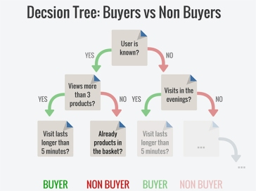 example_decision_tree